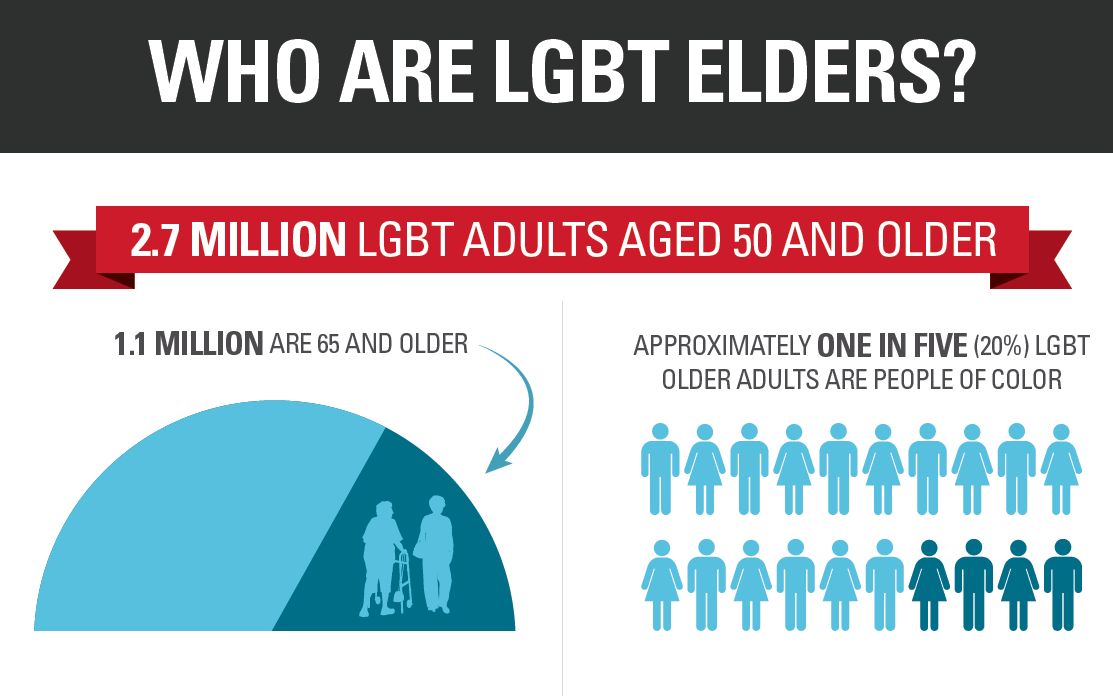 2017 05 30 08 44 43 http www.lgbtmap.org file understanding issues facing lgbt older adults.pdf